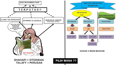 Hukum Bermazhab Dalam Islam